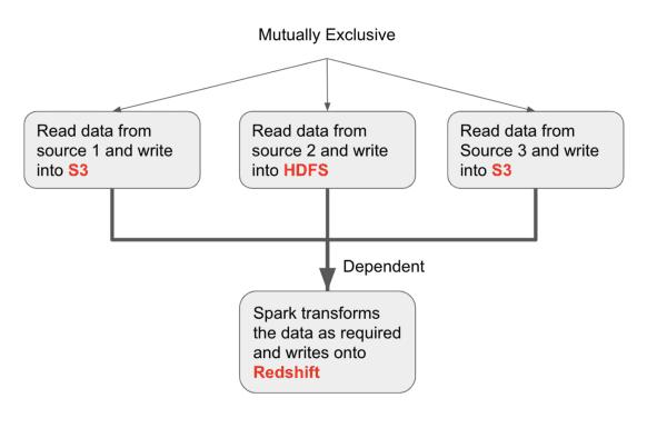 Apache AirFlow планировщик потоков данных ETL/ELT