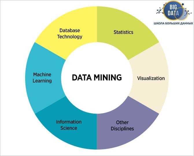 Data mining – что это такое?