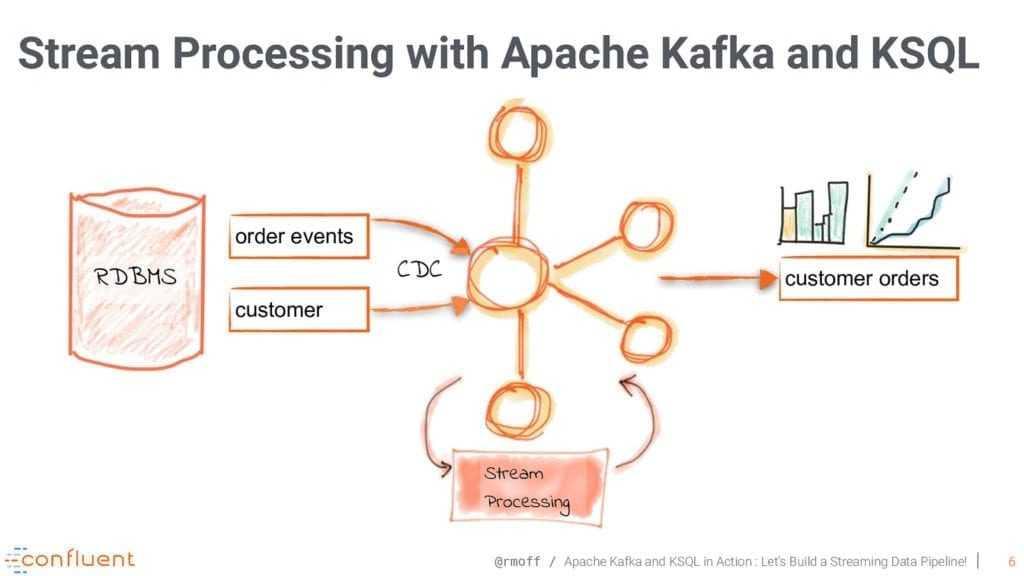 KSQL интерфейс доступа к данных в Kafka
