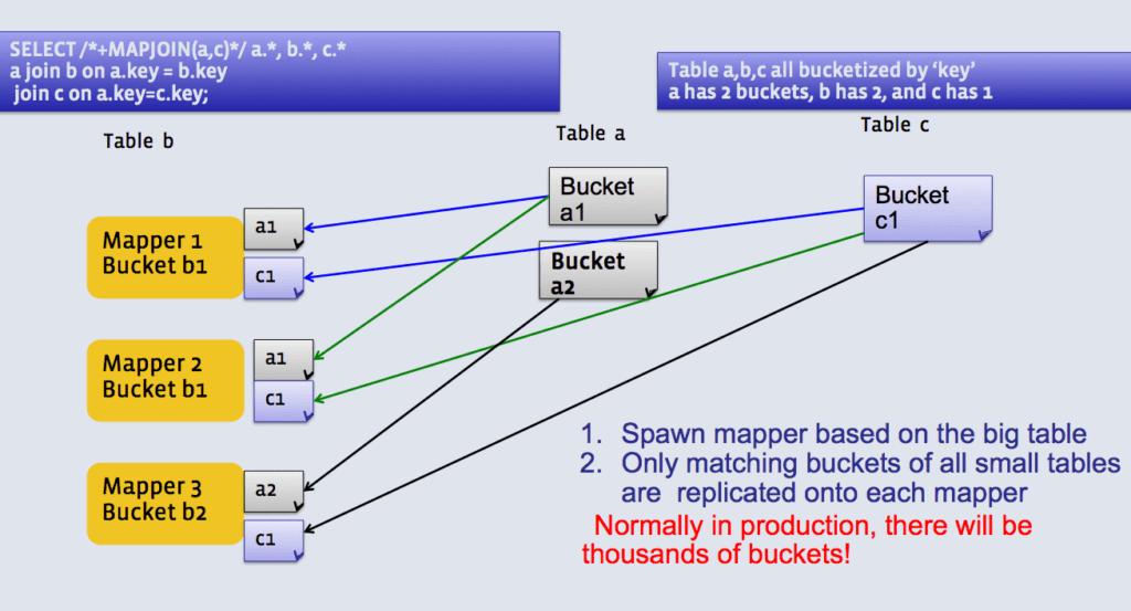Особенности Bucket Join в Hive