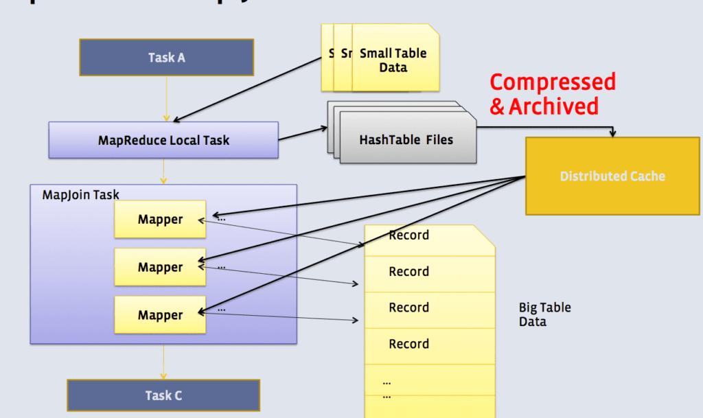 Использование Hash Join в Apache Hive
