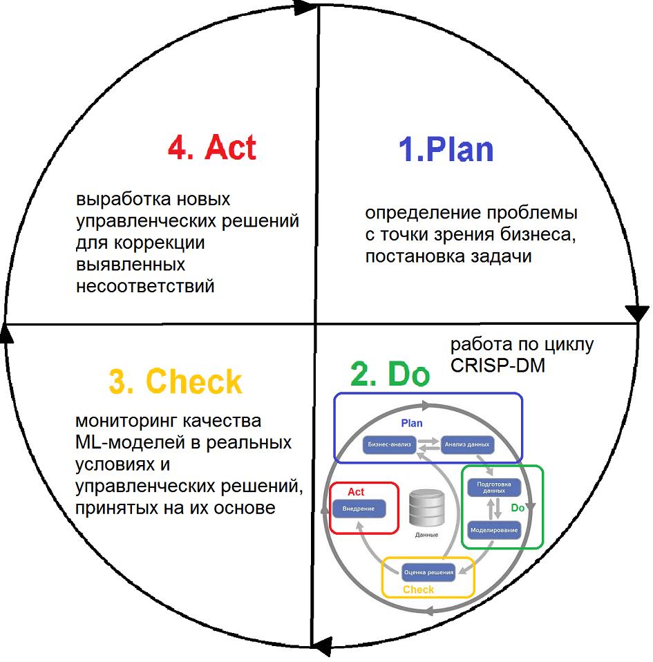 CRISP-DM, PDCA