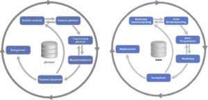 CRISP-DM, обработка данных, Big Data, Большие данные, жизненный цикл, Machine Learning, машинное обучение
