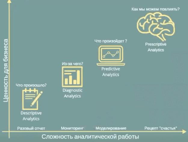 машинное обучение, Machine Learning, обработка данных, Big Data, Большие данные