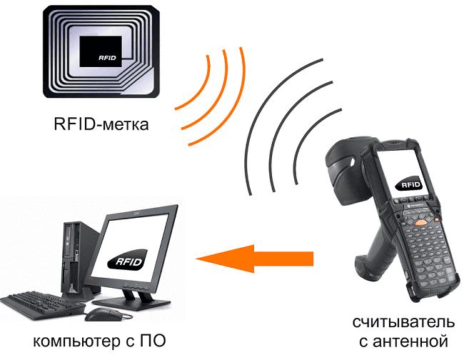 Интернет вещей, Internet Of Things, IoT, RFID