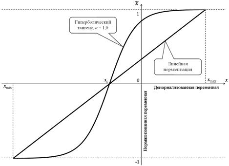 линейная нелинейная нормализация, Data Preparation, Feature Transformaton