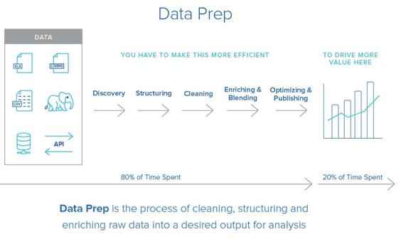 CRISP-DM, статистика, обработка данных, Machine Learning, машинное обучение, Data Mining, этапы Data Preparation, подготовка данных