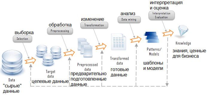 CRISP-DM, статистика, обработка данных, Data Mining, этапы Data Preparation, подготовка данных