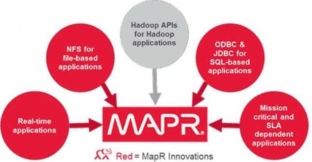 Mapr Apache Hadoop