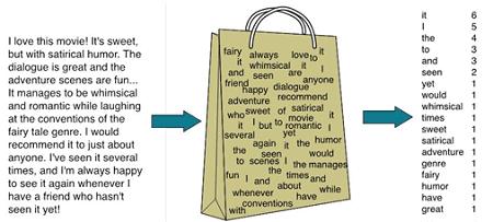 обработка данных, Machine Learning, машинное обучение, Data Mining, Text Mining, bag of words, сумка слов