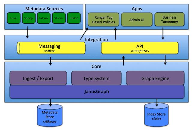 Apache Atlas состав, архитектура, компоненты, принцип действия, защита данных, администрирование, управление, мониторинг безопасности