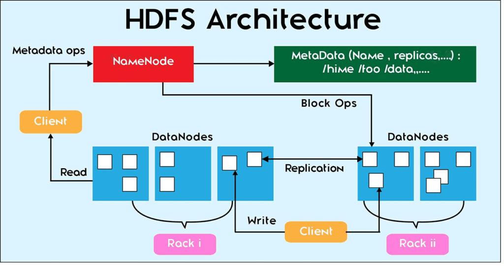 Большие данные, Big Data, Hadoop, Apache, администрирование, инфраструктура, HDFS