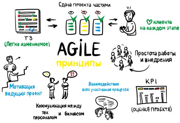 Agile, цифровая трансформация, цифровая экономика, цифровизация, бизнес-процессы