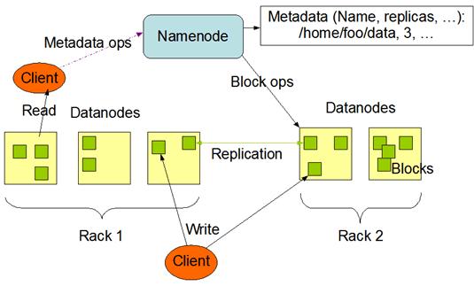 архитектура HDFS (Hadoop Distributed File System) — распределенная файловая система Hadoop