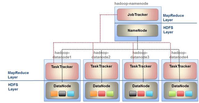 Архитектура HDFS, JobTracker и TaskTracker