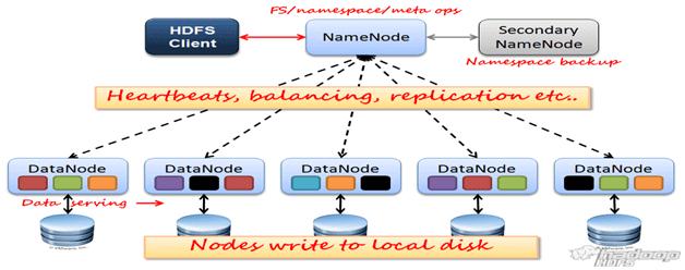 HDFS (Hadoop Distributed File System) — распределенная файловая система Hadoop