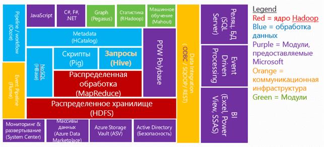 экосистема HDInsight. Hadoop Microsoft Windows Azure