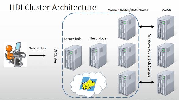 кластер архитектура Hadoop Microsoft Windows Azure