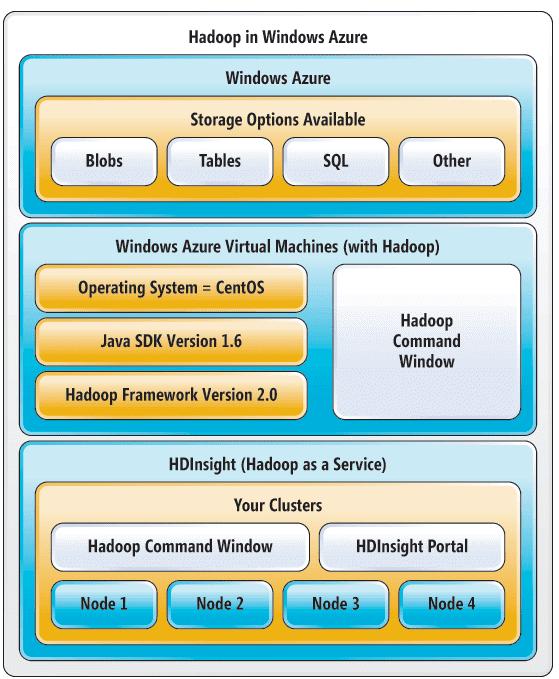 варианты HDInsight, Hadoop Microsoft Windows Azure