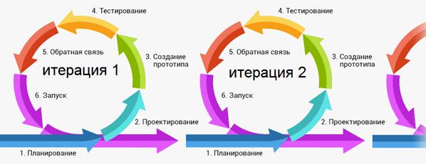 гибкая итерационная разработка ПО, спринт