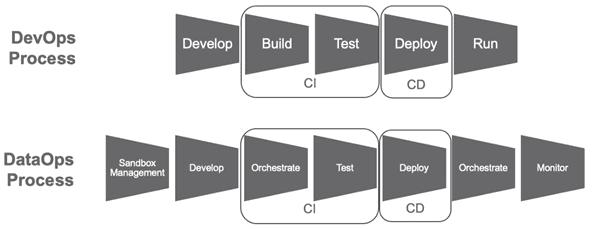 DevOps, бизнес-процессы, DataOps