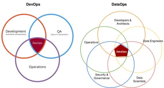 компетенции DevOps и DataOps в Big Data