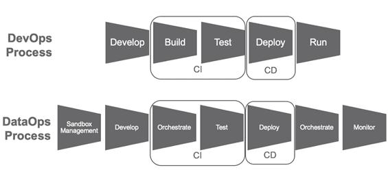 dataops, devops, процесс, датаопс и девопс