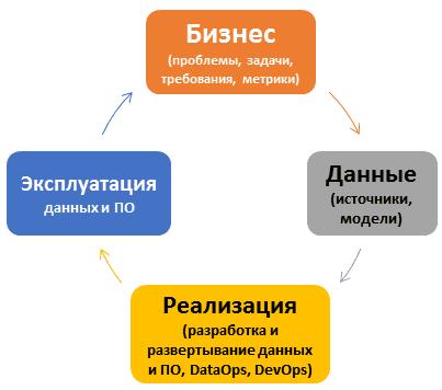 бизнес-процессы, менеджмент, управление проектами