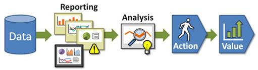 бизнес-процессы, управление, менеджмент, предиктивная аналитика, цифровизация, цифровая трансформация