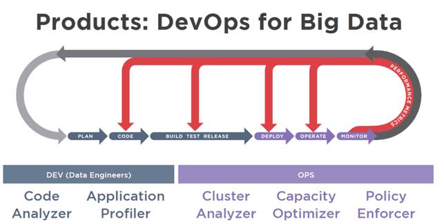 Почему каждый Data Scientist должен быть DevOps-инженером в Big Data