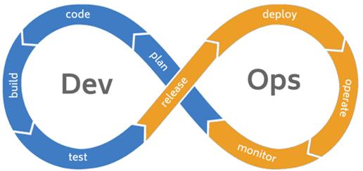 DevOps, девопс, процессы