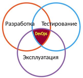 Девопс