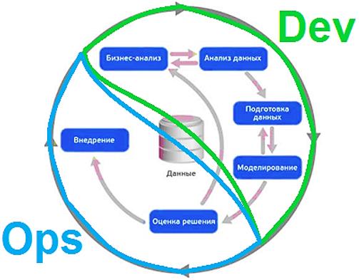 процессы CRISP-DM и DevOps