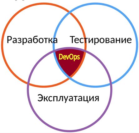 DevOps пересечение разработки, эксплуатации и тестирования