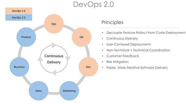 Continious DevOps бизнес-процессы