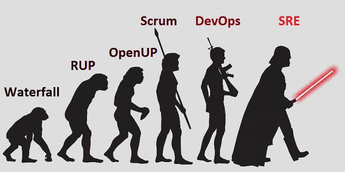Agile, DevOps, бизнес-процессы, управление, менеджмент, администрирование, SRE