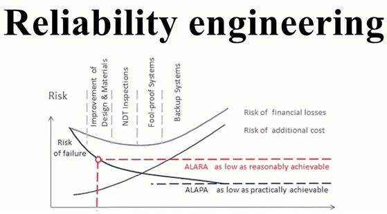 Обеспечение надежности, Reliability Engineering