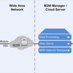 Как интернет вещей использует Big Data: архитектура IoT-систем