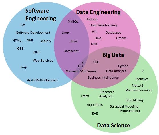 Data Science, Software Engineering, Data Engineering, инженерия данных, компетенции