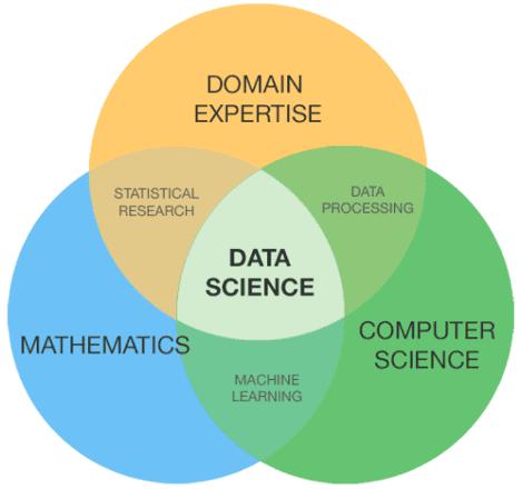 Data Science, Data Mining, Анализ данных, аналитика данных, большие данных, Big Data