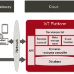 Big Data, Большие данные, интернет вещей, IoT, Internet of Things, архитектура