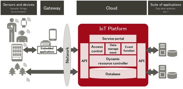 Big Data-облака интернета вещей: что такое IoT-платформы и зачем они