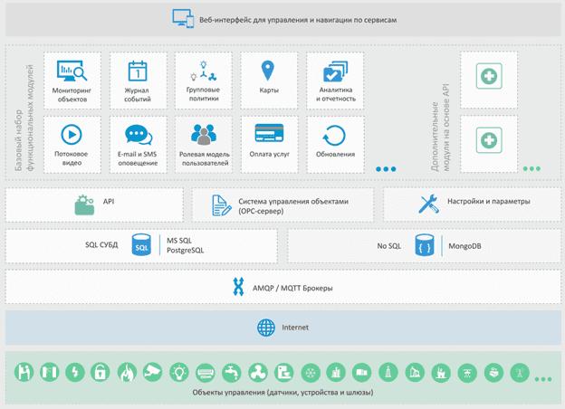 IoT-платформа, архитектура, Big Data, технологии больших данных в интернете вещей