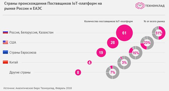 страны-лидеры Интернета вещей