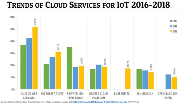 Самые популярные облачные IoT-платформы