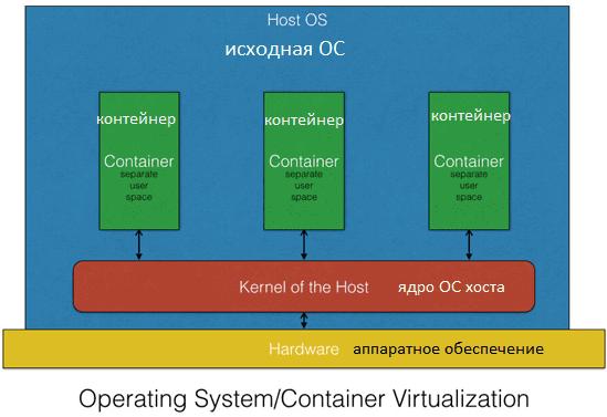 контейнерная виртуализация, как работают контейнеры