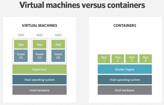 виртуальная машина, контейнеры