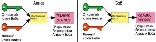 криптография, открытый ключ, асимметричная криптооперация
