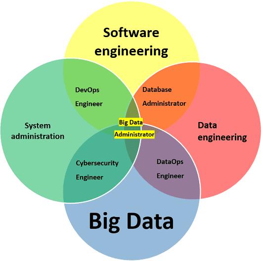 Big Data administrator vs Data Engineer vs DevOps,компетенции администратора больших данных
