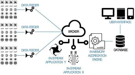 iiot, архитектура, Big Data, Большие данные, интернет вещей, IoT, Internet of Things
